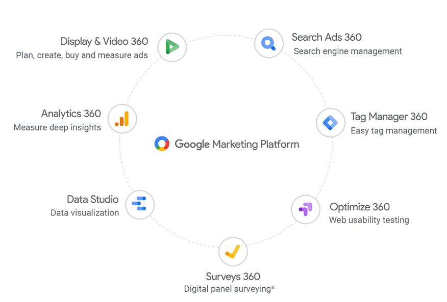 diagram showing an overview of the Google Marketing Platform